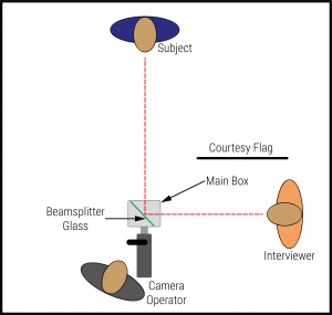 A diagram to explain where the positions of the Camera, Vox Box, talent and interviewr sit in relation to each other.